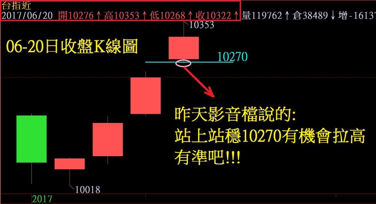 10079的波段多單不動如山!!!!_12