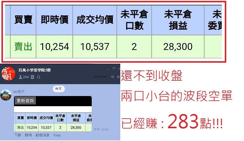 波段空單10537結算賺 : 283點!!!【附交割單】