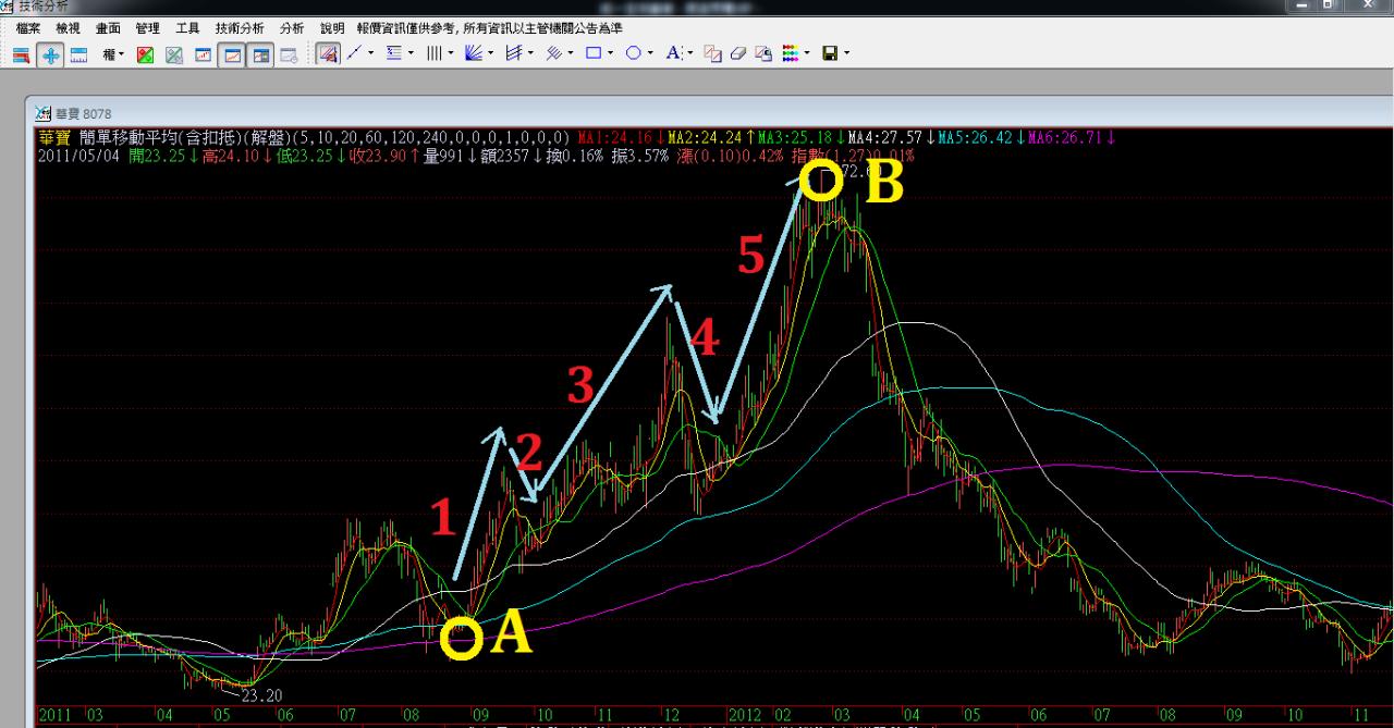股價獲利方程式_02