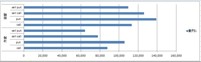 2016-0729 -自營外資op留倉變化
