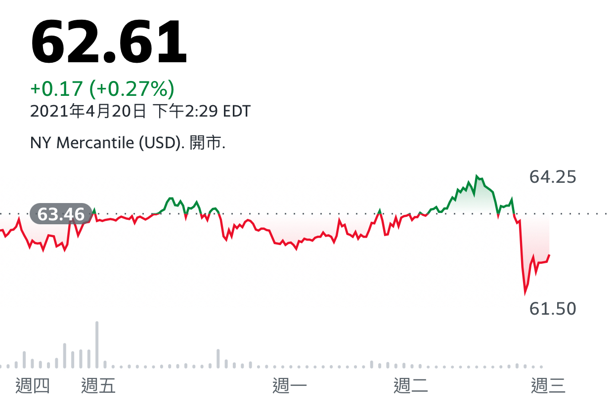 買特斯拉好還是銅類股好?  還是銅期貨? 支持加權的原因_08