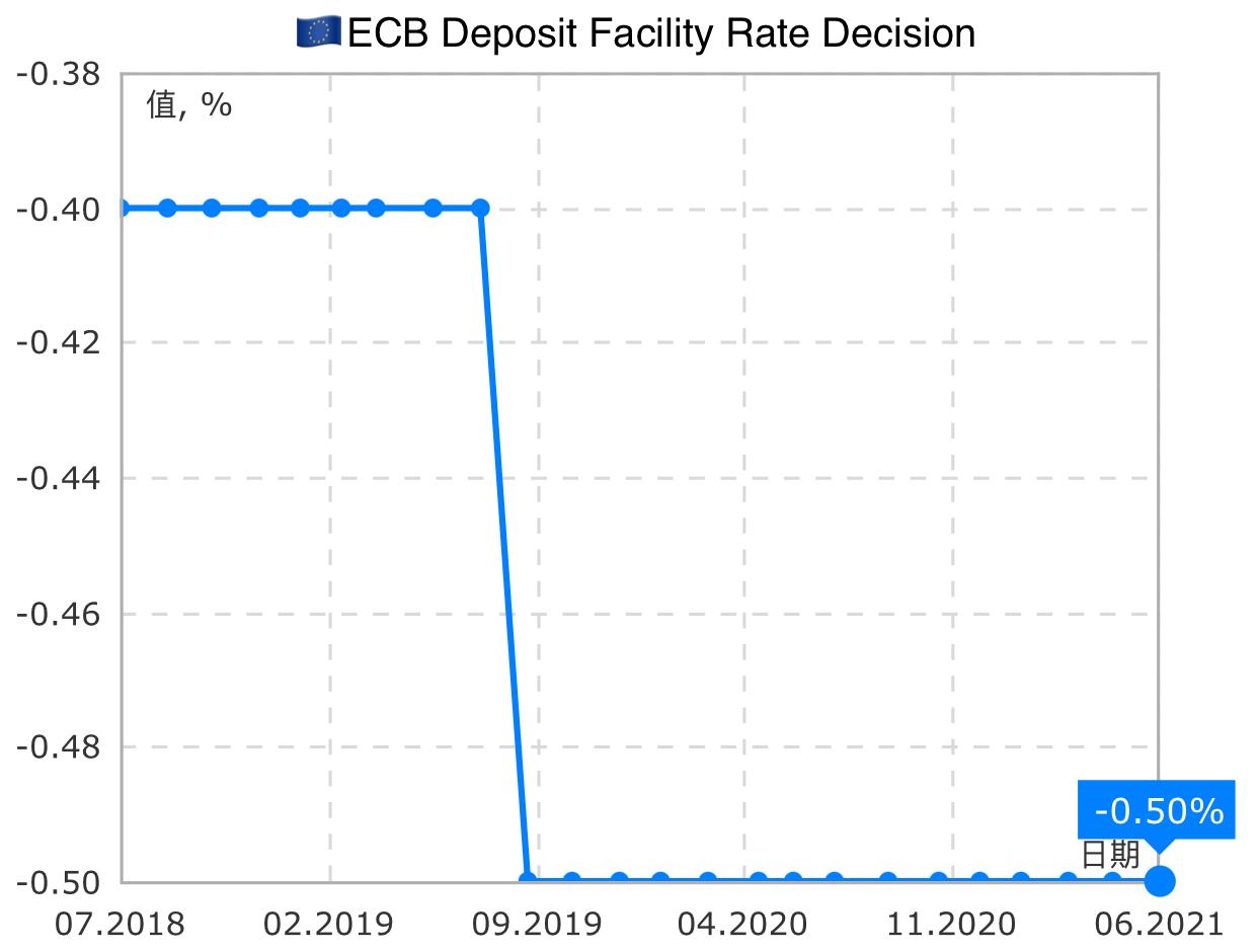 🇪🇺 歐洲央行維持利率不變,沒有縮減購債。