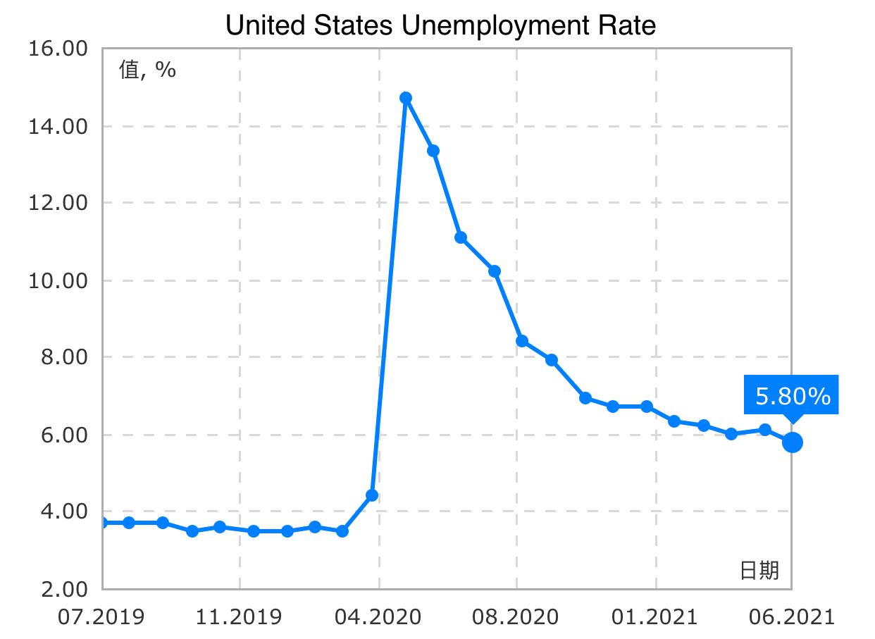 ☝️8:30NFP公布後美股上漲‧失業率5.8%創去年3月以來低