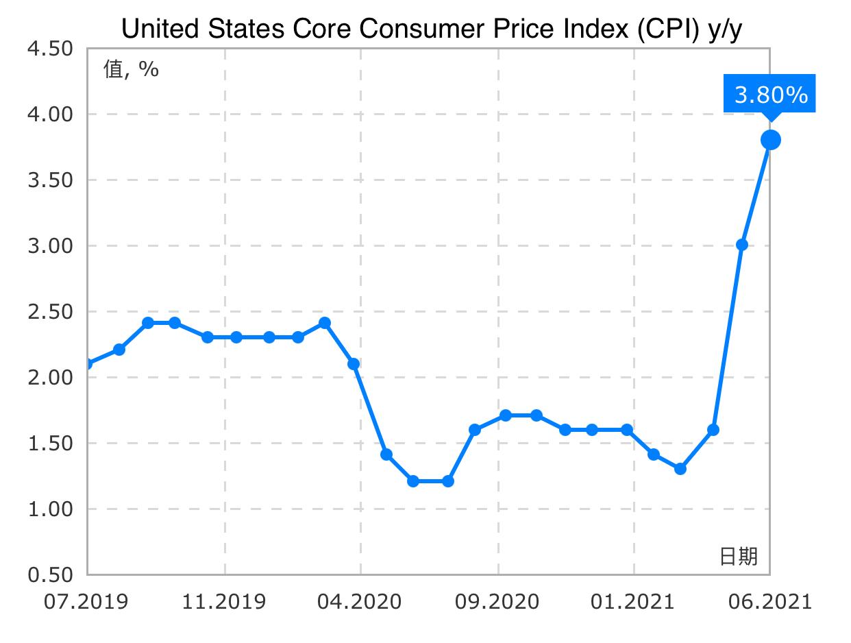 🇺🇸 5月核心CPI y/y 3.8% 稍高於預期3.5% 不足以改變FED