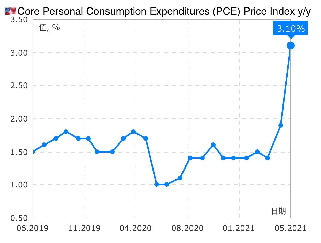 美國核心PCE直接推高台股!銅供給還是不足!