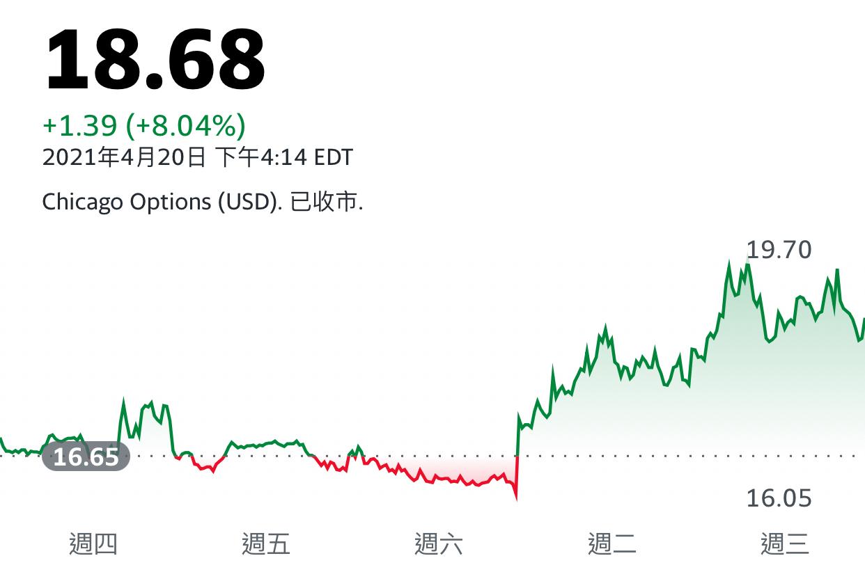 買特斯拉好還是銅類股好?  還是銅期貨? 支持加權的原因_04