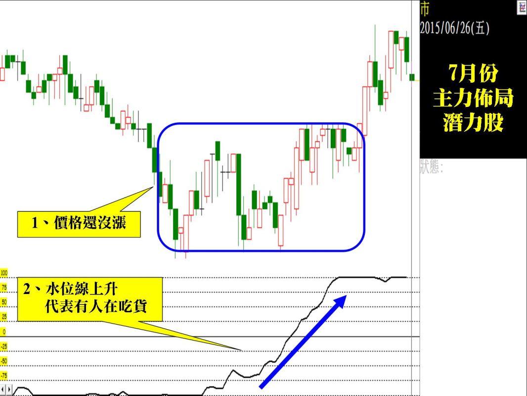 到底是誰在股價還沒漲就先卡位?_04