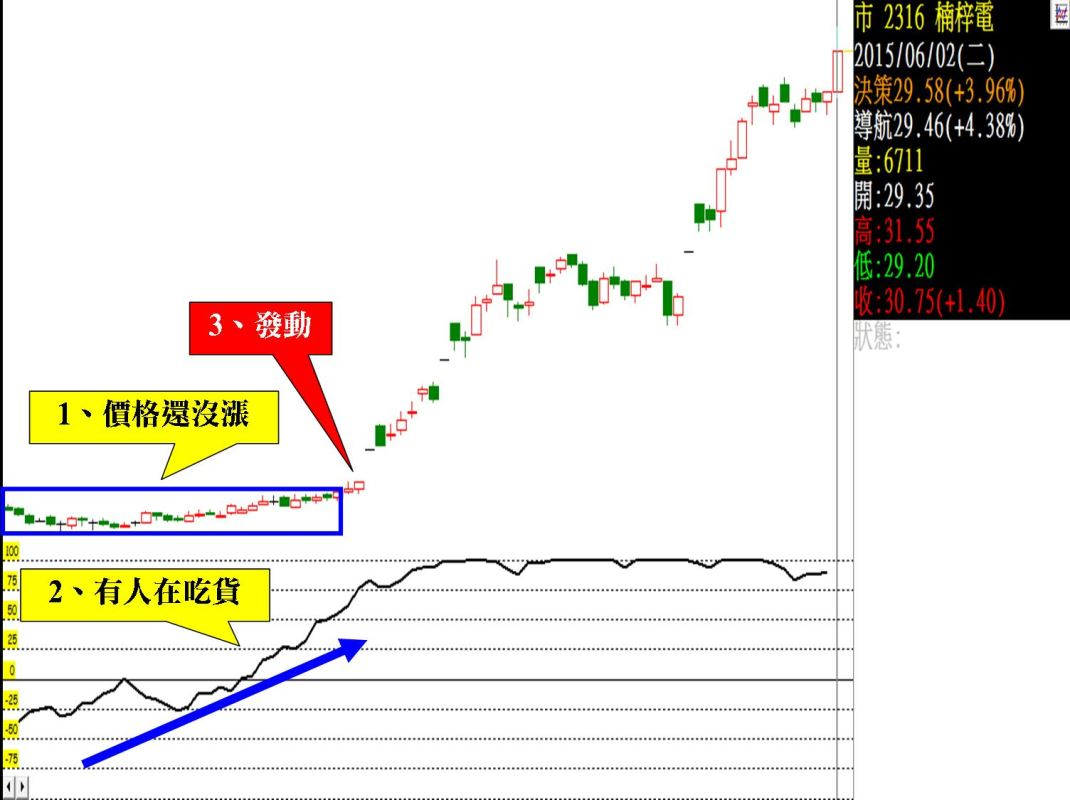 到底是誰在股價還沒漲就先卡位?