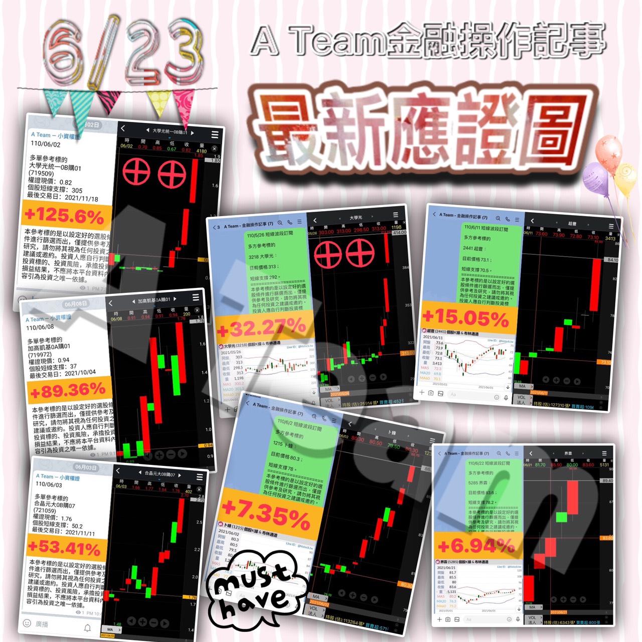 A Team金融操作記事 - 6/23最新應證圖