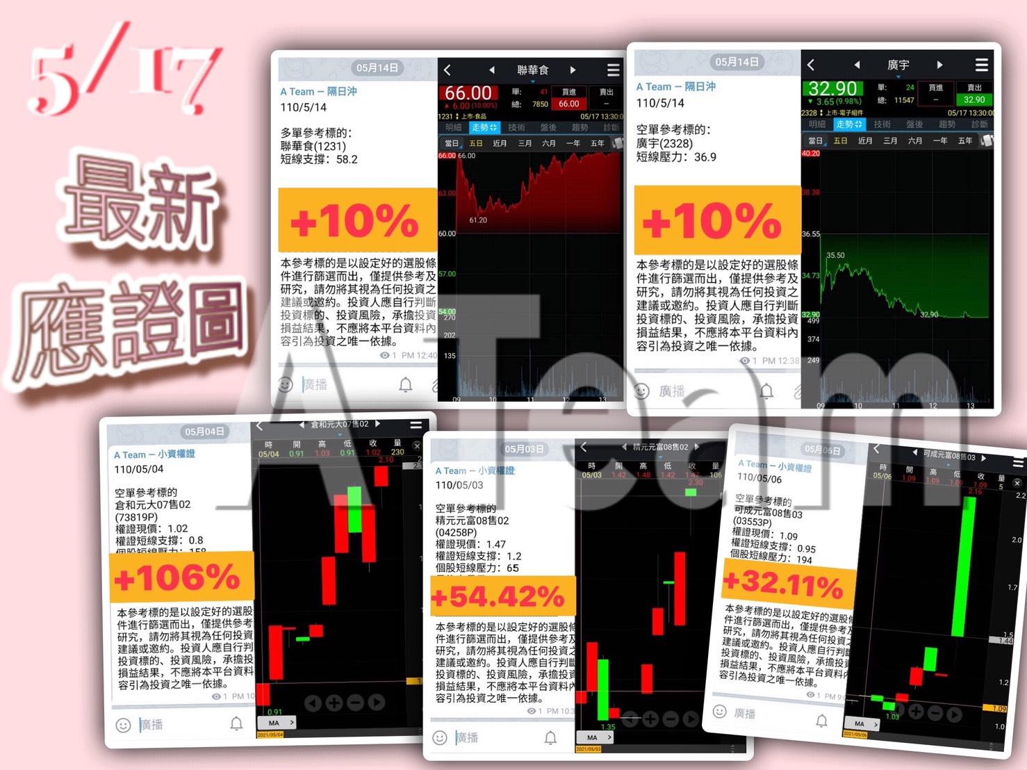 A Team金融操作記事 - 5/17最新應證圖