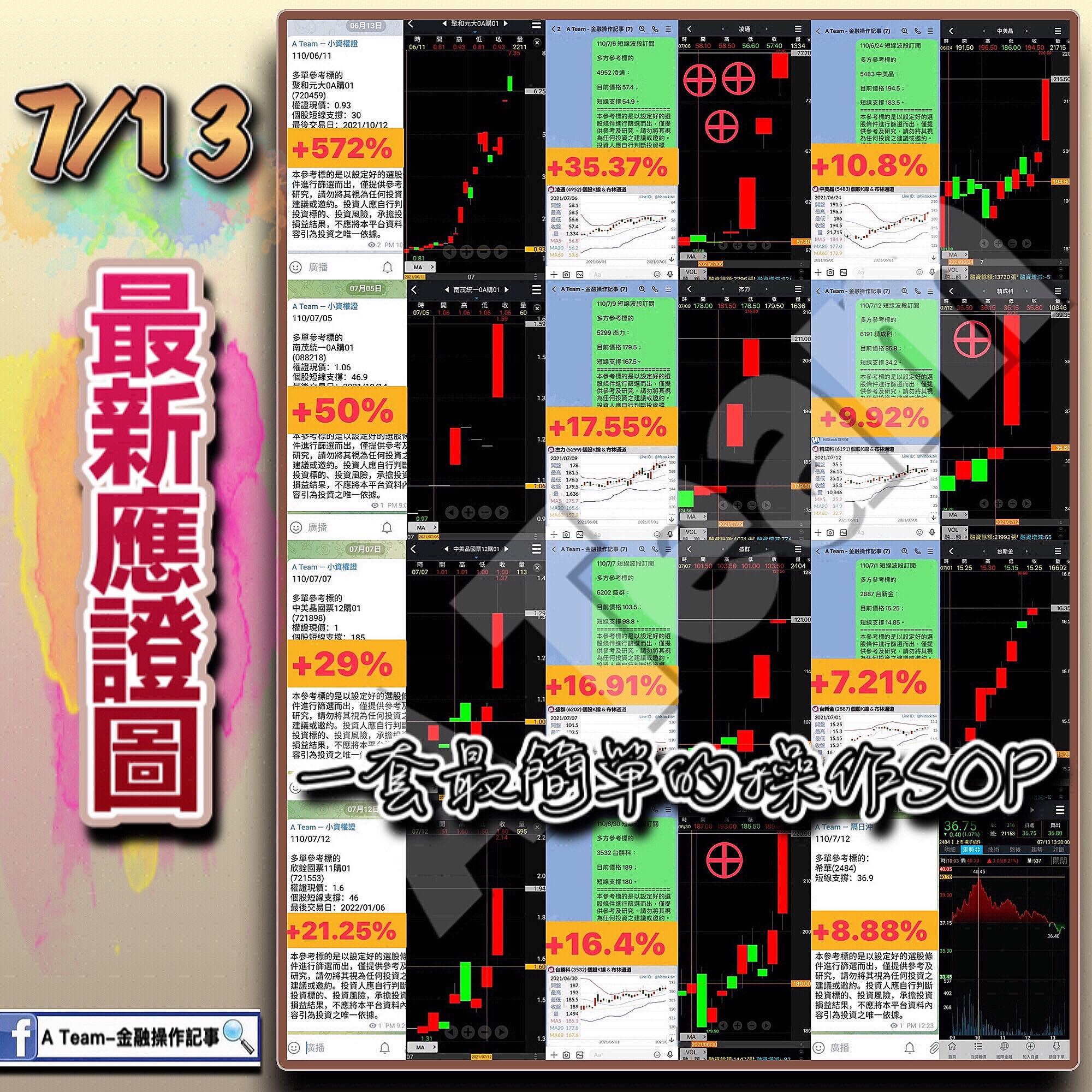 A Team金融操作記事 - 7/13最新應證圖