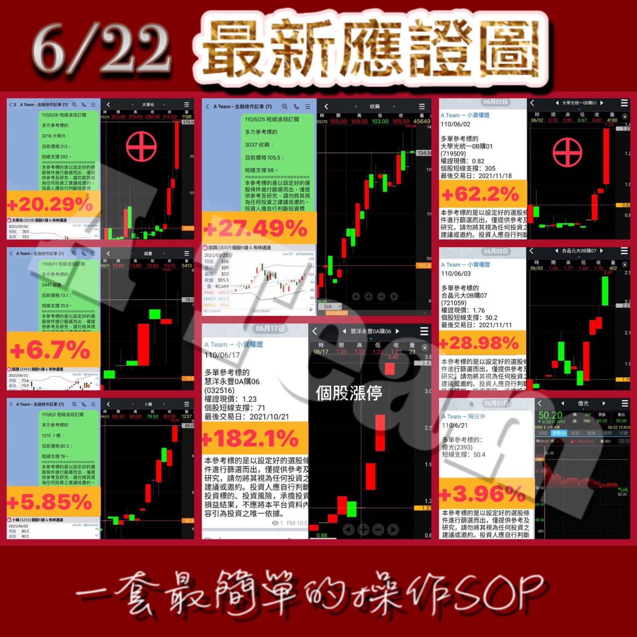A Team金融操作記事 - 6/22最新應證圖
