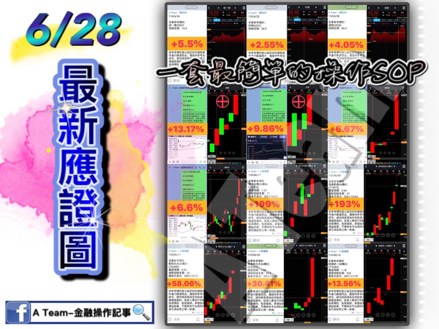A Team金融操作記事 - 6/28最新應證圖