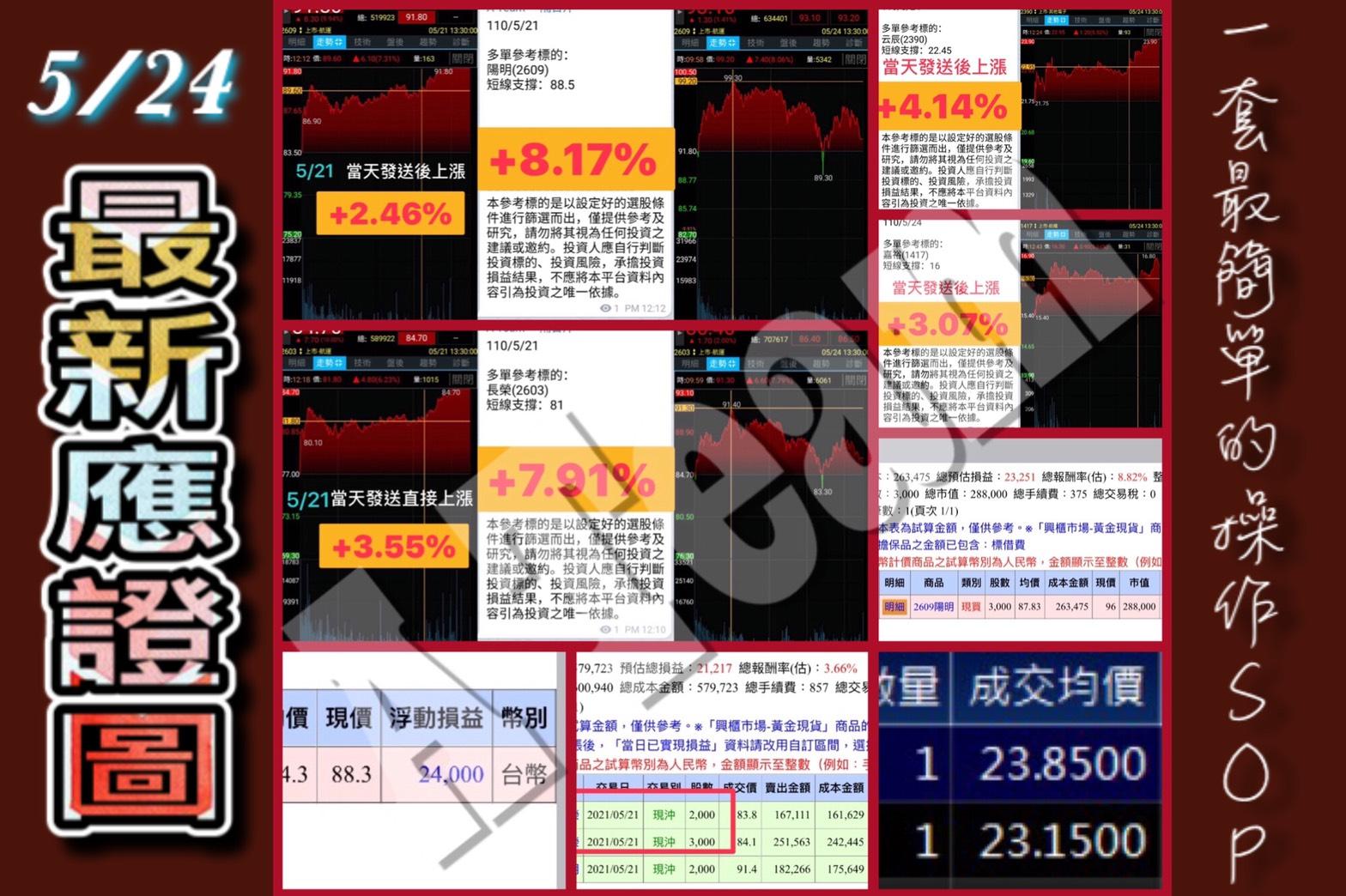 A Team金融操作記事 - 5/24最新應證圖