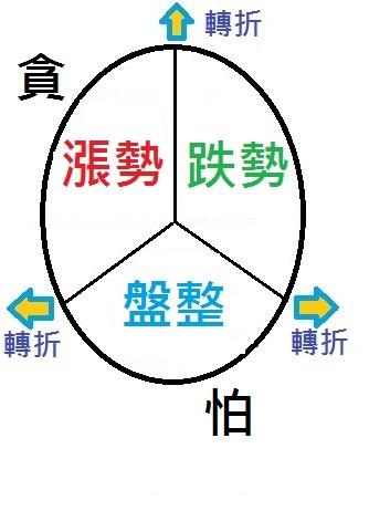 決勝21點(算牌理論) VS. 海龜投資法(大數據分析)_02