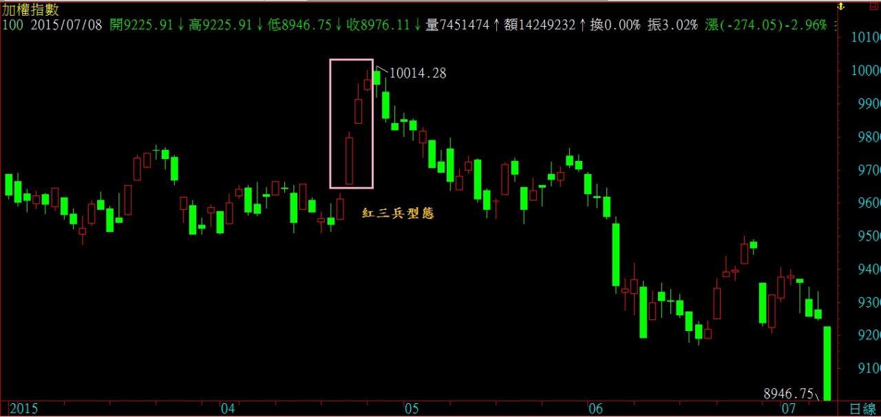 105.7.12 盤後分析_04