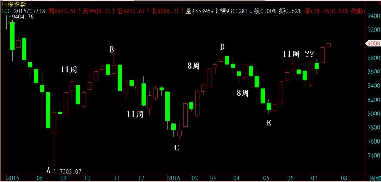 105.7.18 盤後分析_02