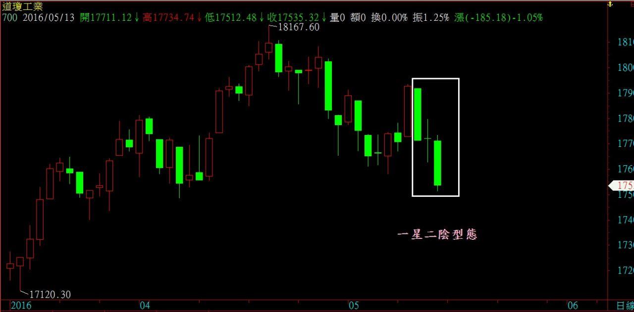 美股陸股型態教學