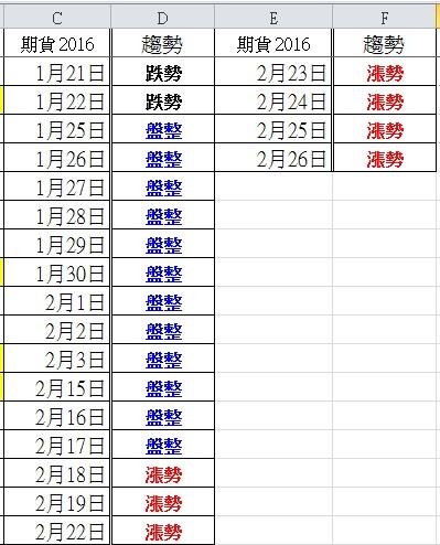 105.3.1 盤後分析_03