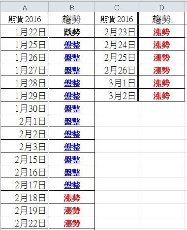 105.3.2 盤後分析_03