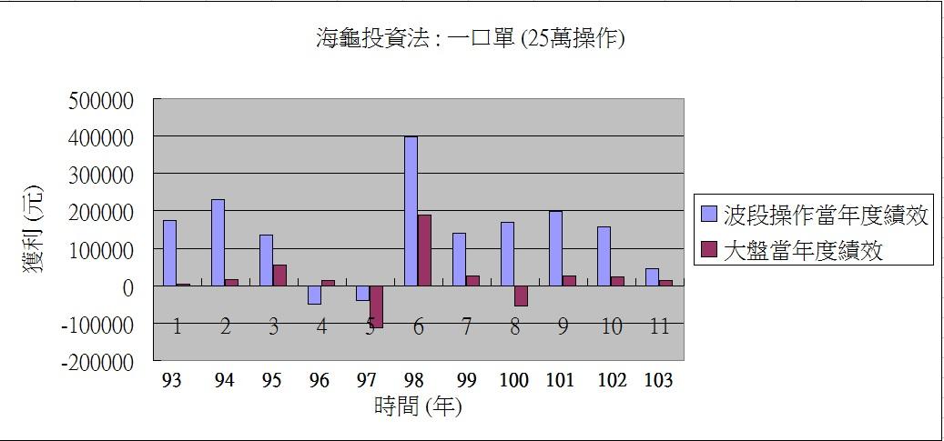 104.7.22 盤後分析_05