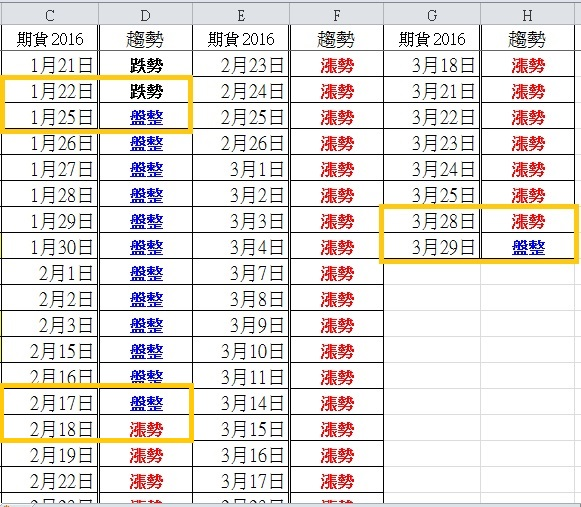 105.3.29 盤後分析_04