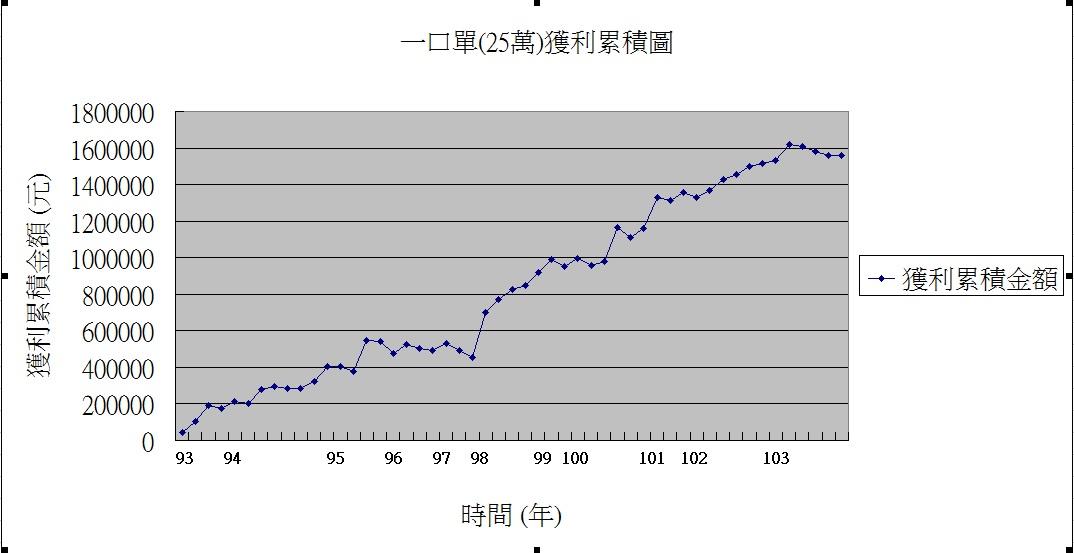 104.7.22 盤後分析_04