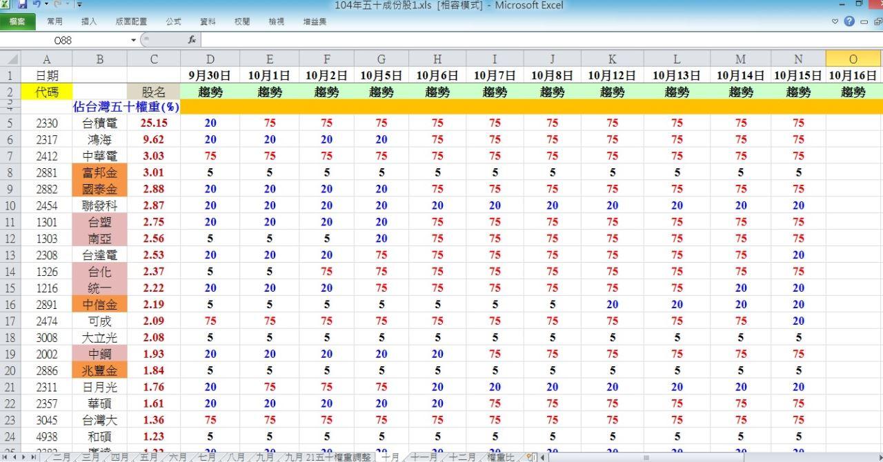 104.10.15 盤後分析_06