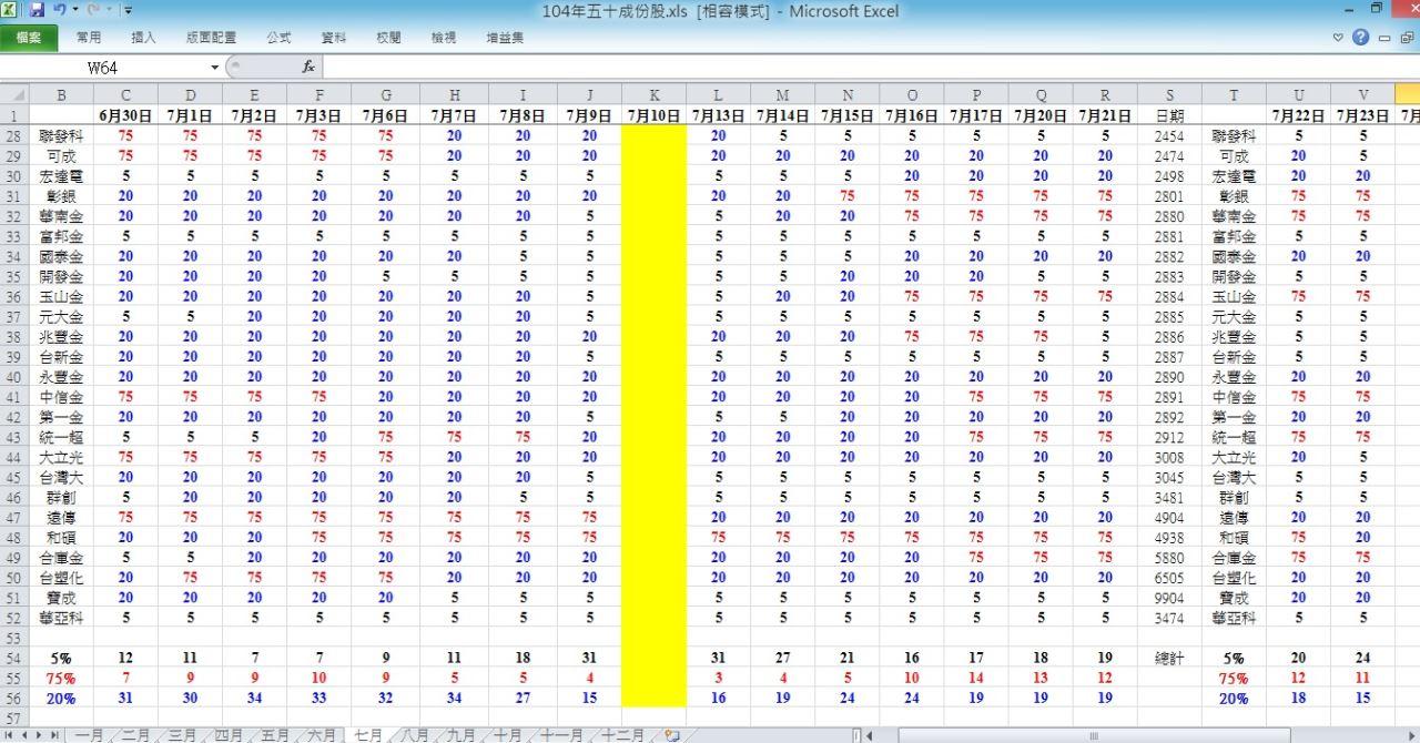 104.7.23 盤後趨勢 與 五十檔權重趨勢分析_04