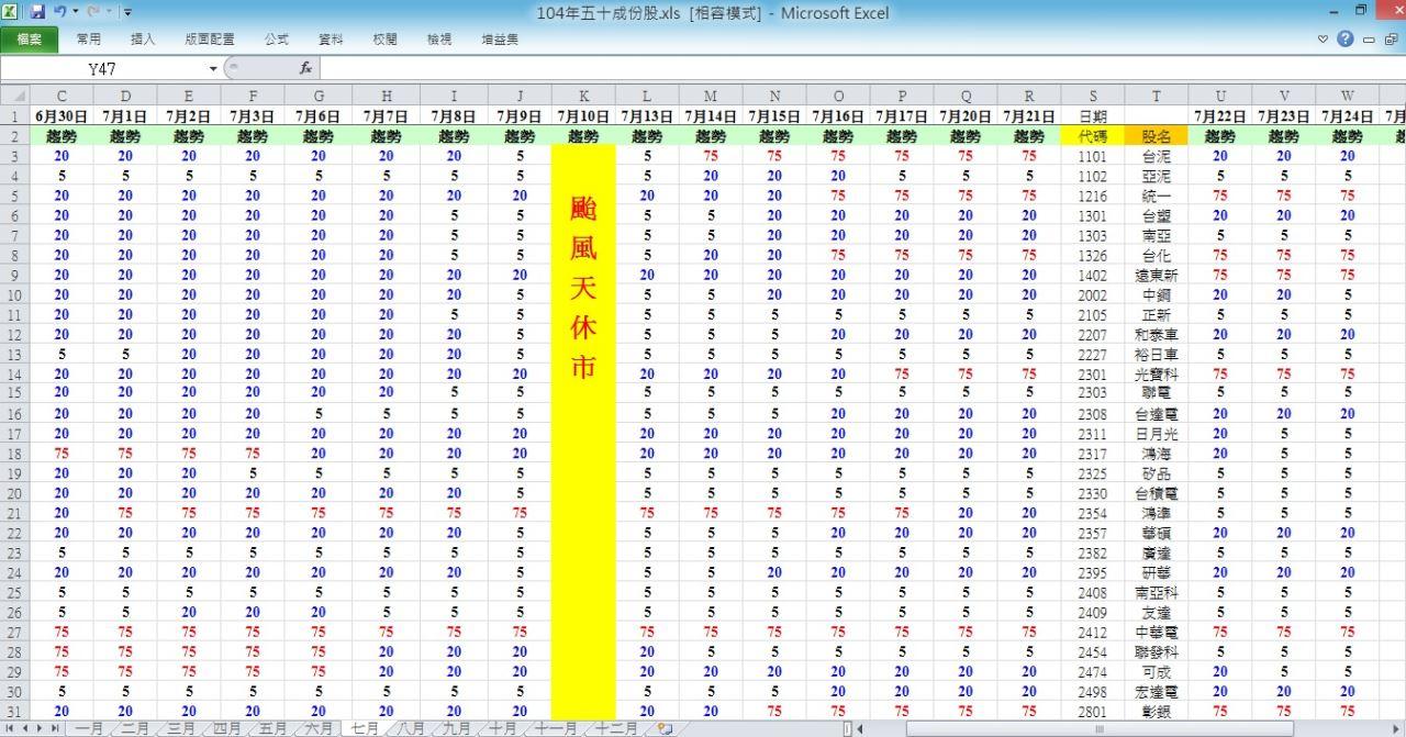 104.7.24 盤後趨勢 與 五十檔權重趨勢分析_03