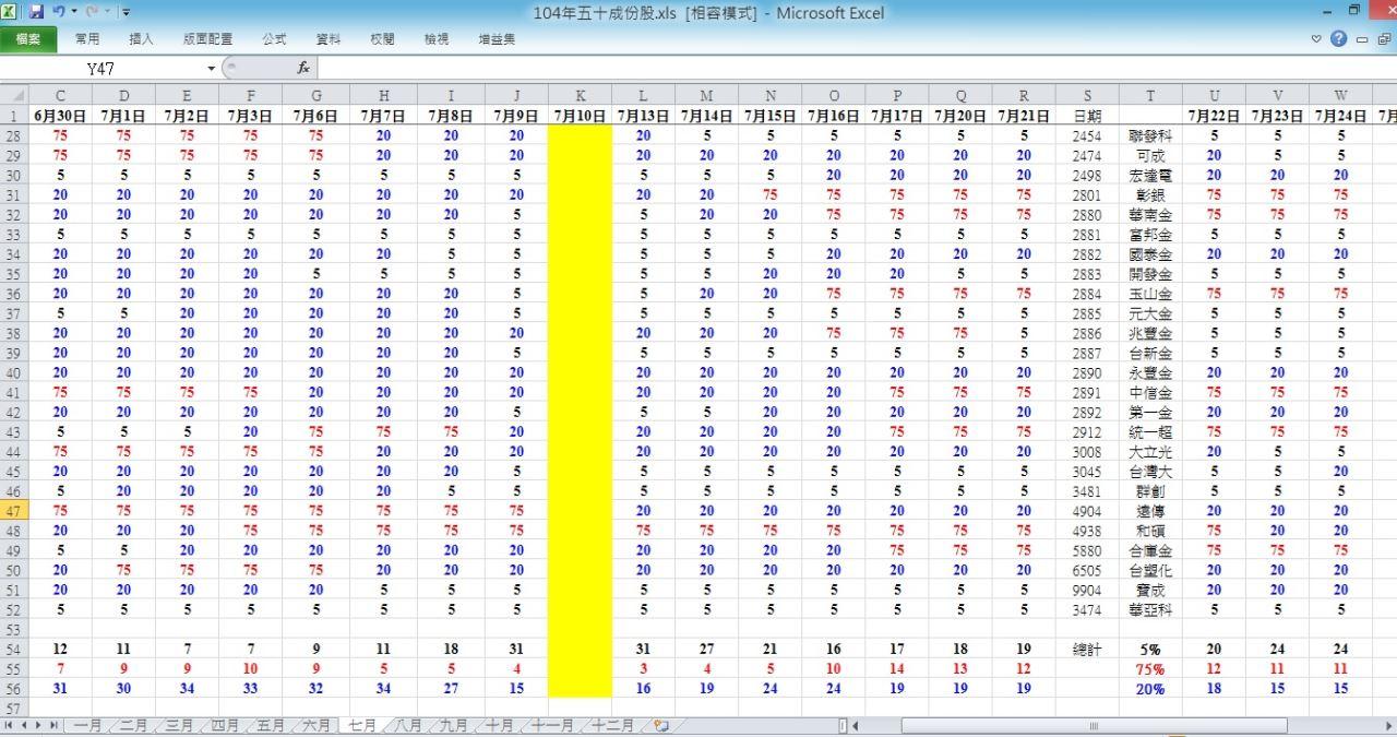 104.7.24 盤後趨勢 與 五十檔權重趨勢分析_04