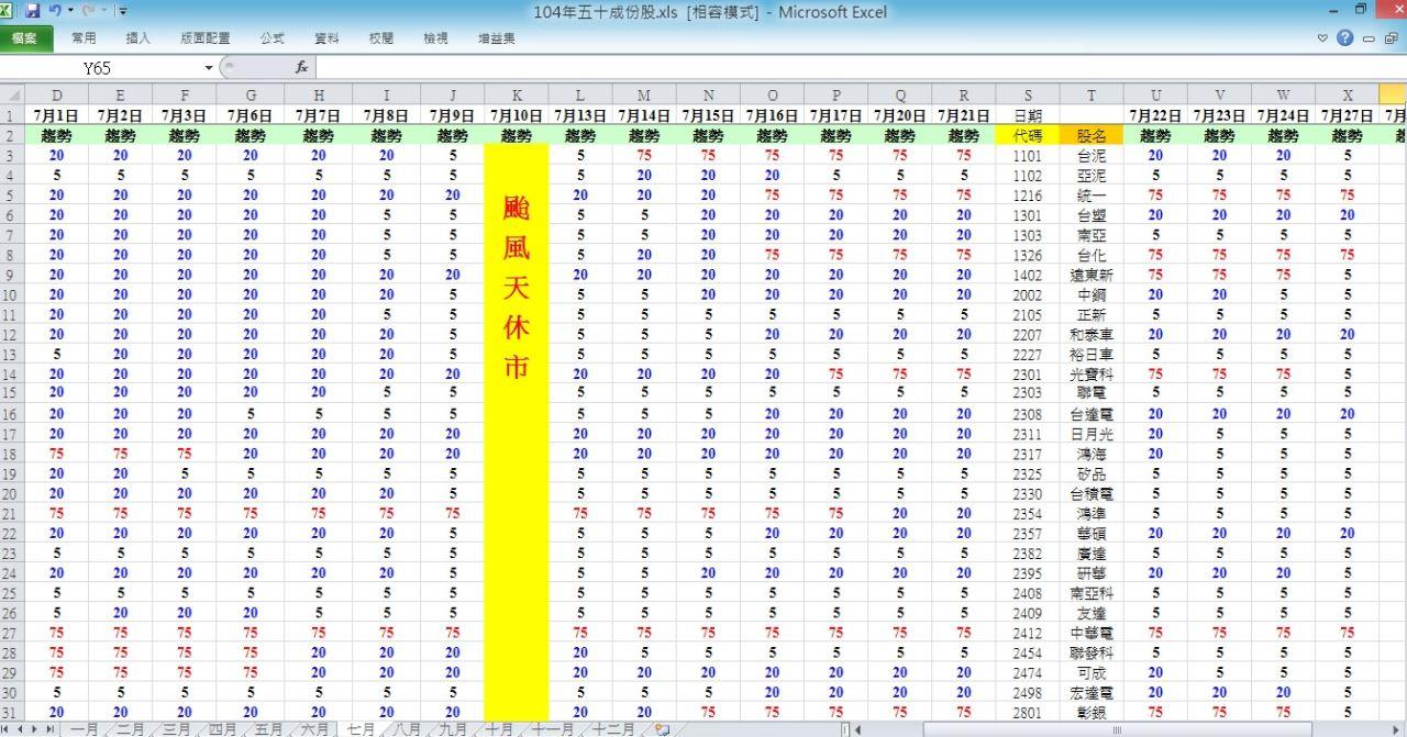 104.7.27 盤後趨勢 與 五十檔權重趨勢分析_03