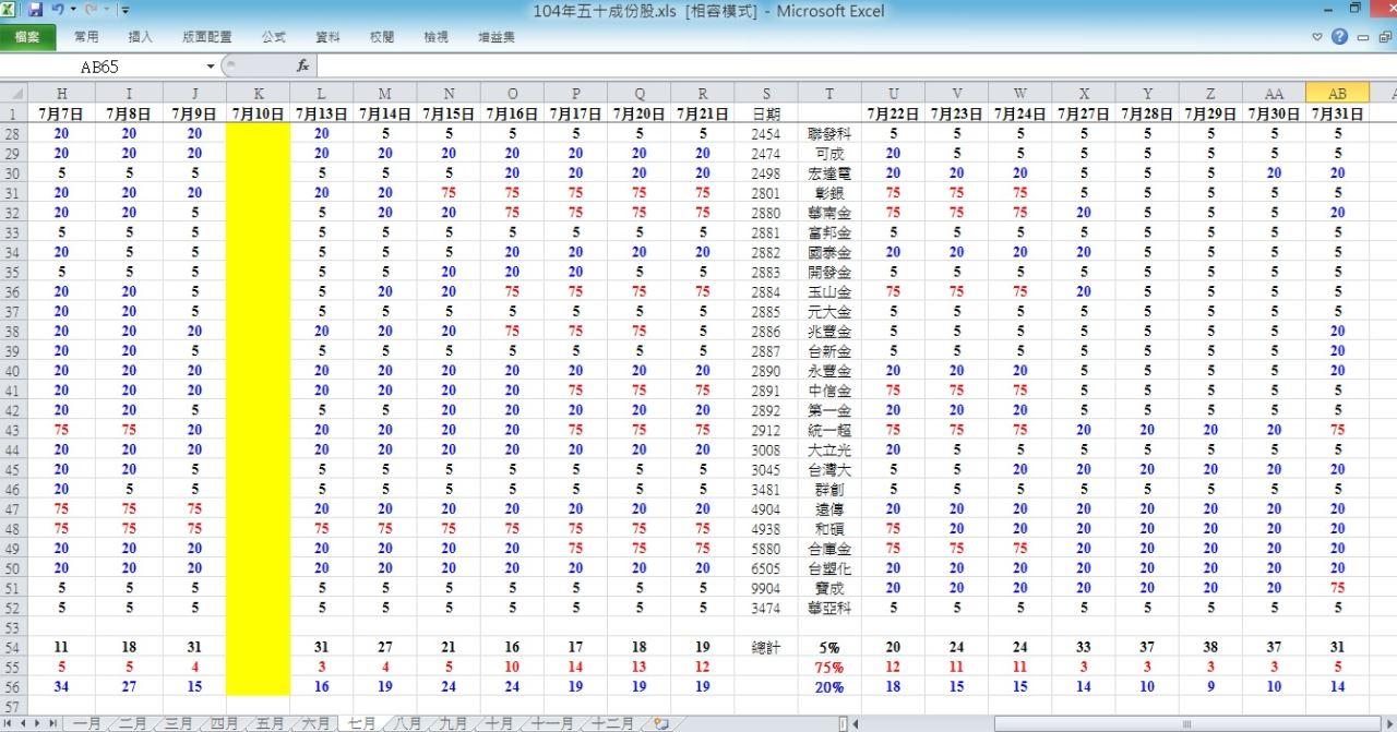 104.7.31 盤後趨勢 與 五十檔權重趨勢分析_04