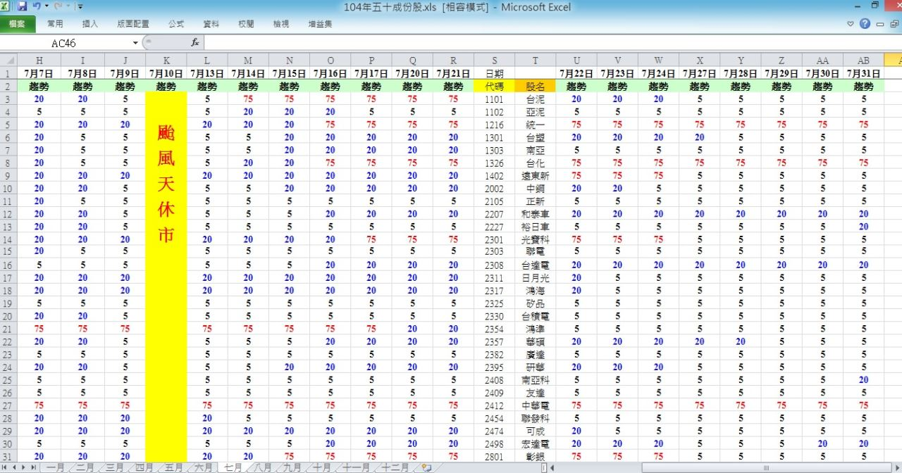 104.7.31 盤後趨勢 與 五十檔權重趨勢分析_03