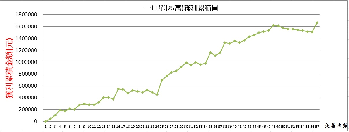 105.6.23 盤後分析_03