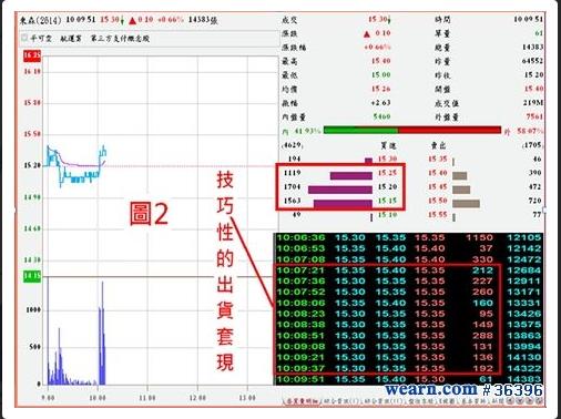 Fed: 我在股票市場當沖的日子 (1)_02