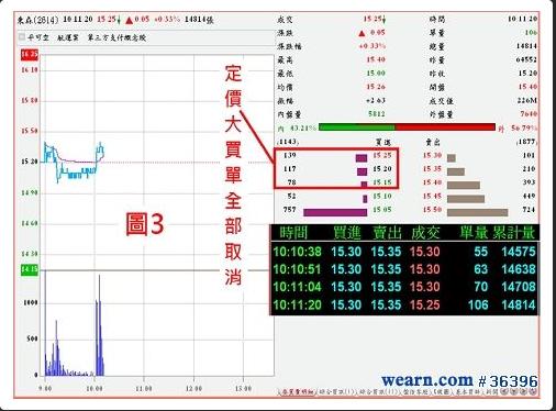 Fed: 我在股票市場當沖的日子 (1)_03