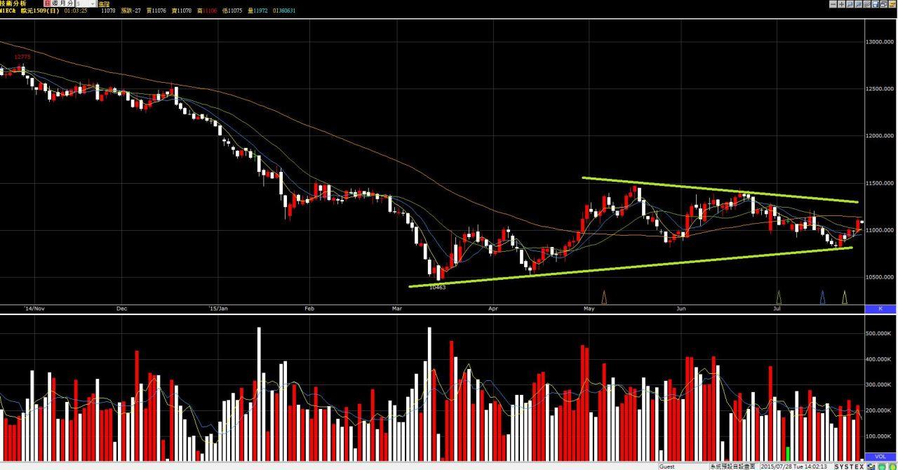 歐元&美元未來的走向?
