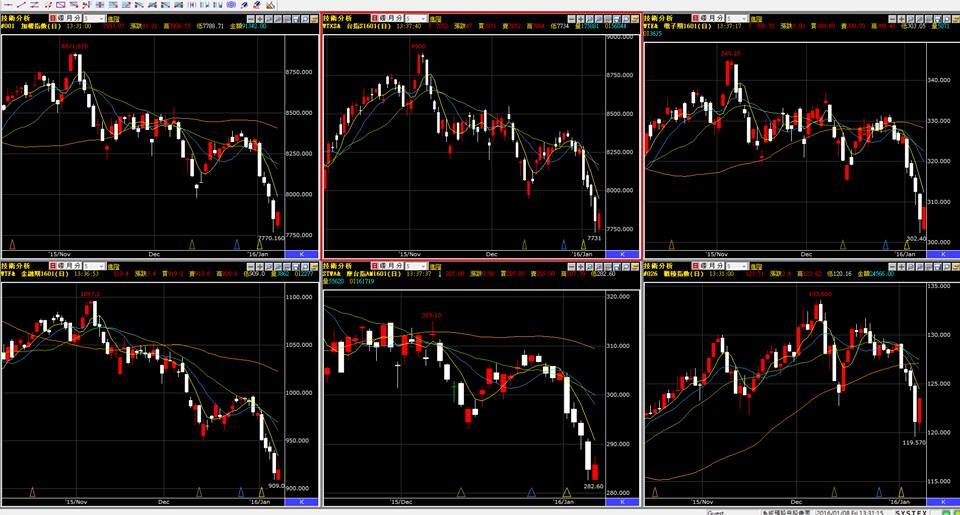 周五美國收盤再度重挫1%,周一台股指數有守嗎??