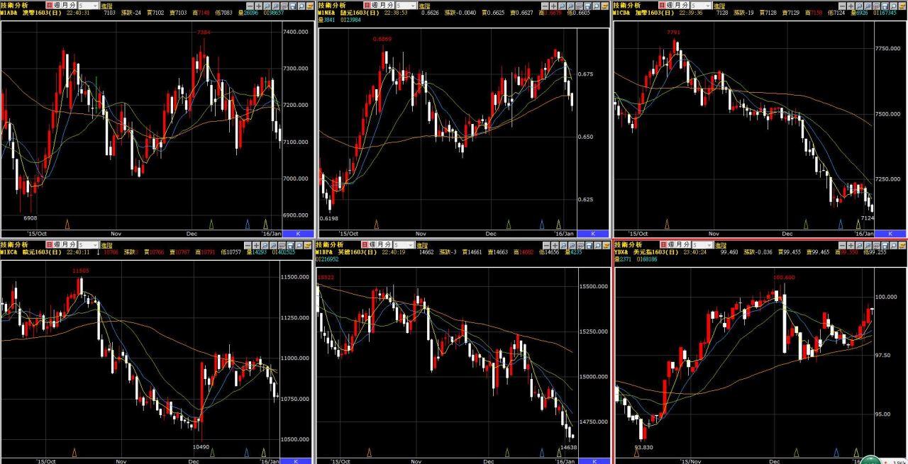 美元持續強勢造成的影響是?????