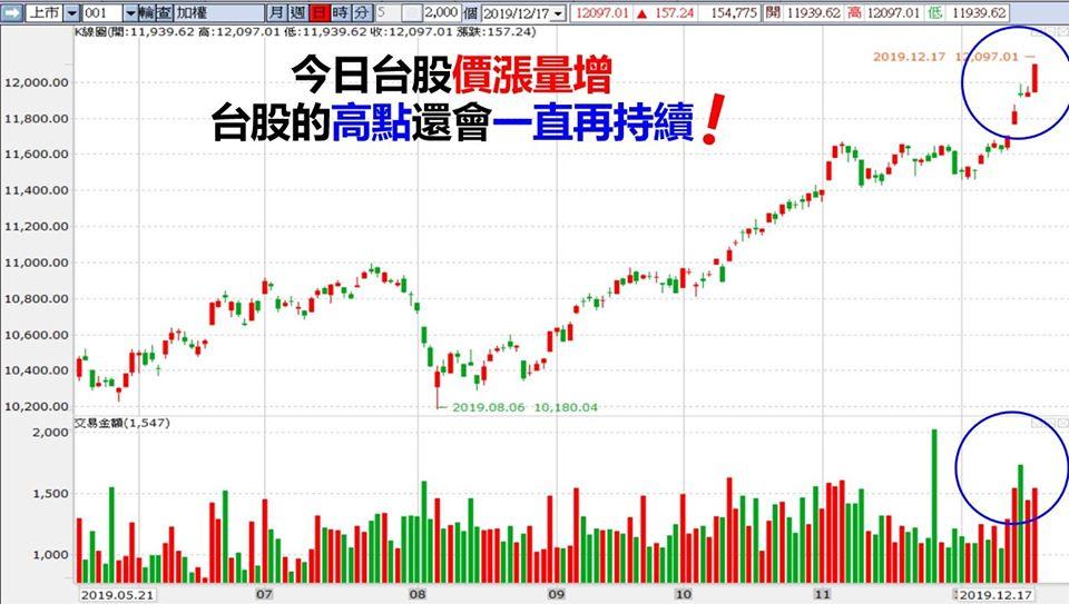 只要國際股市不要出什麼大事,短期內台股的漲勢應該都還會再持續。