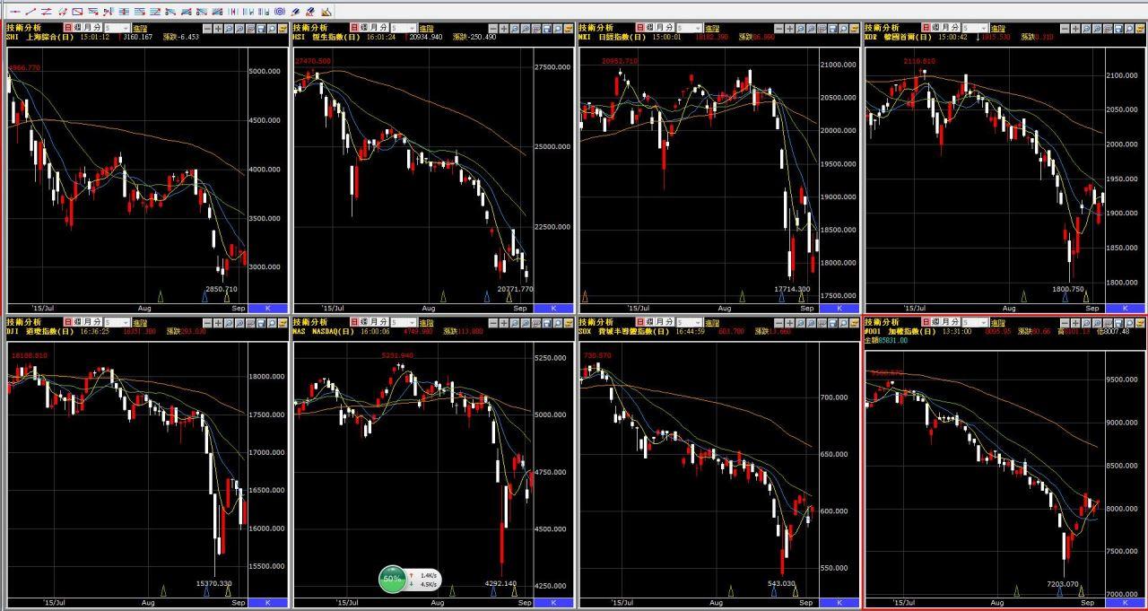 國際股災止跌了嗎?