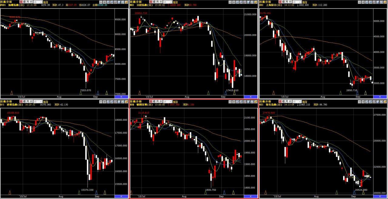 國際股市的趨勢何時發生????
