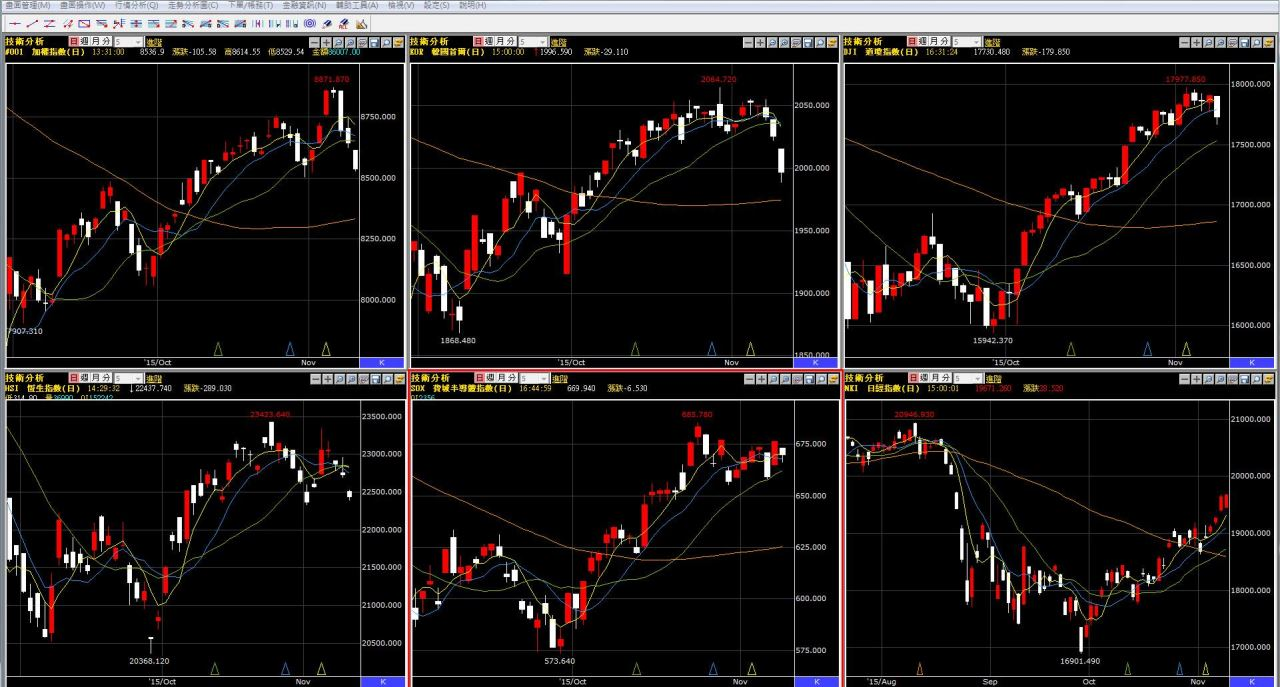 國際股市連番出現重挫,台股是否有守??