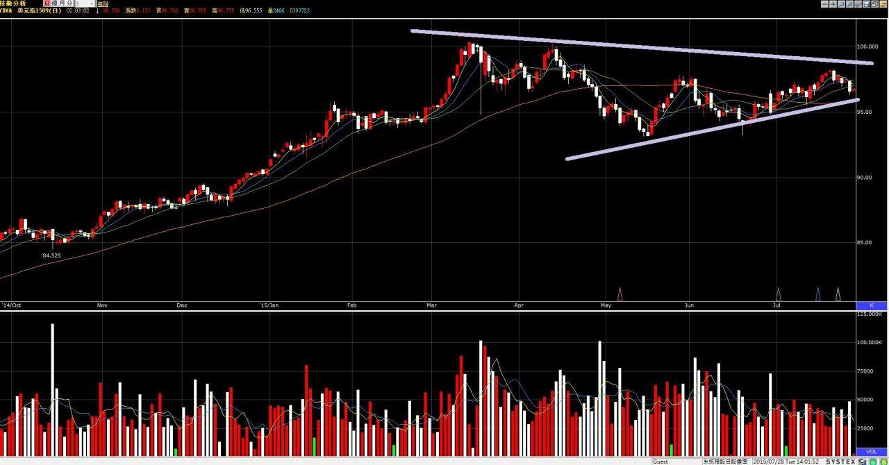 歐元&美元未來的走向?_02