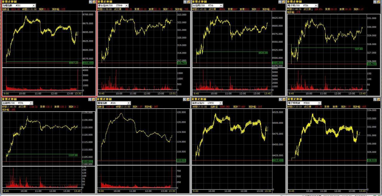 今日台股大漲,明日續攻?