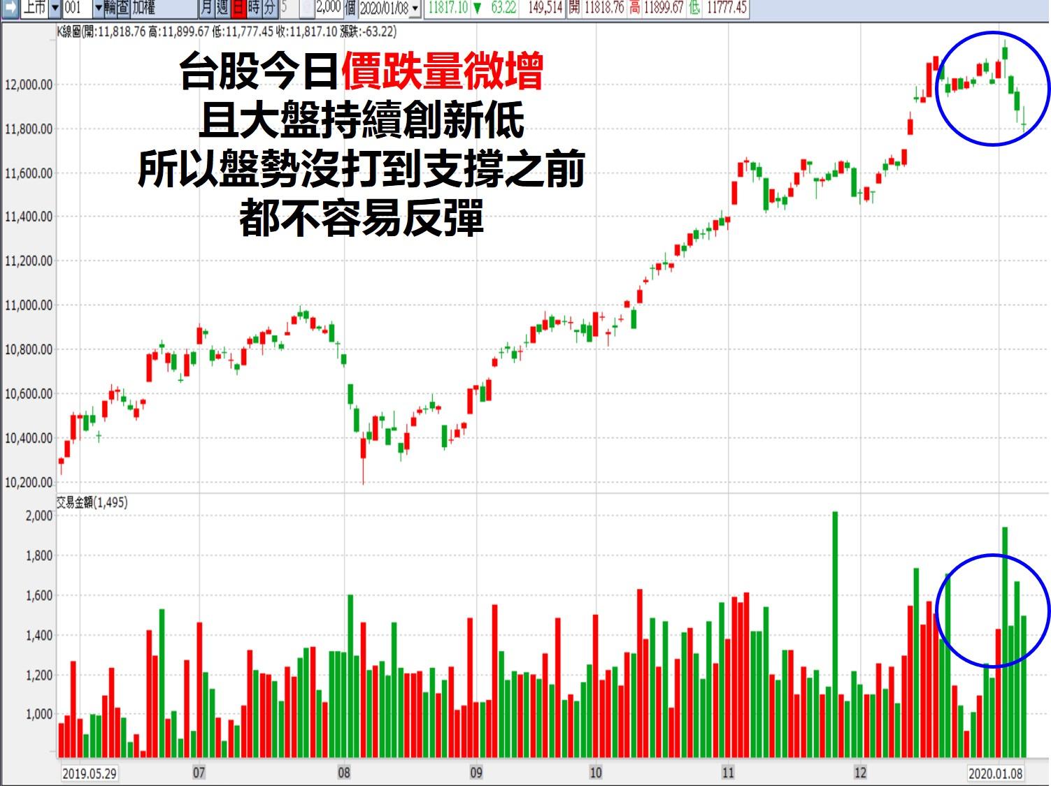今日台股的這跟十字線K棒,就代表台股的空方趨勢還是沒有結束。