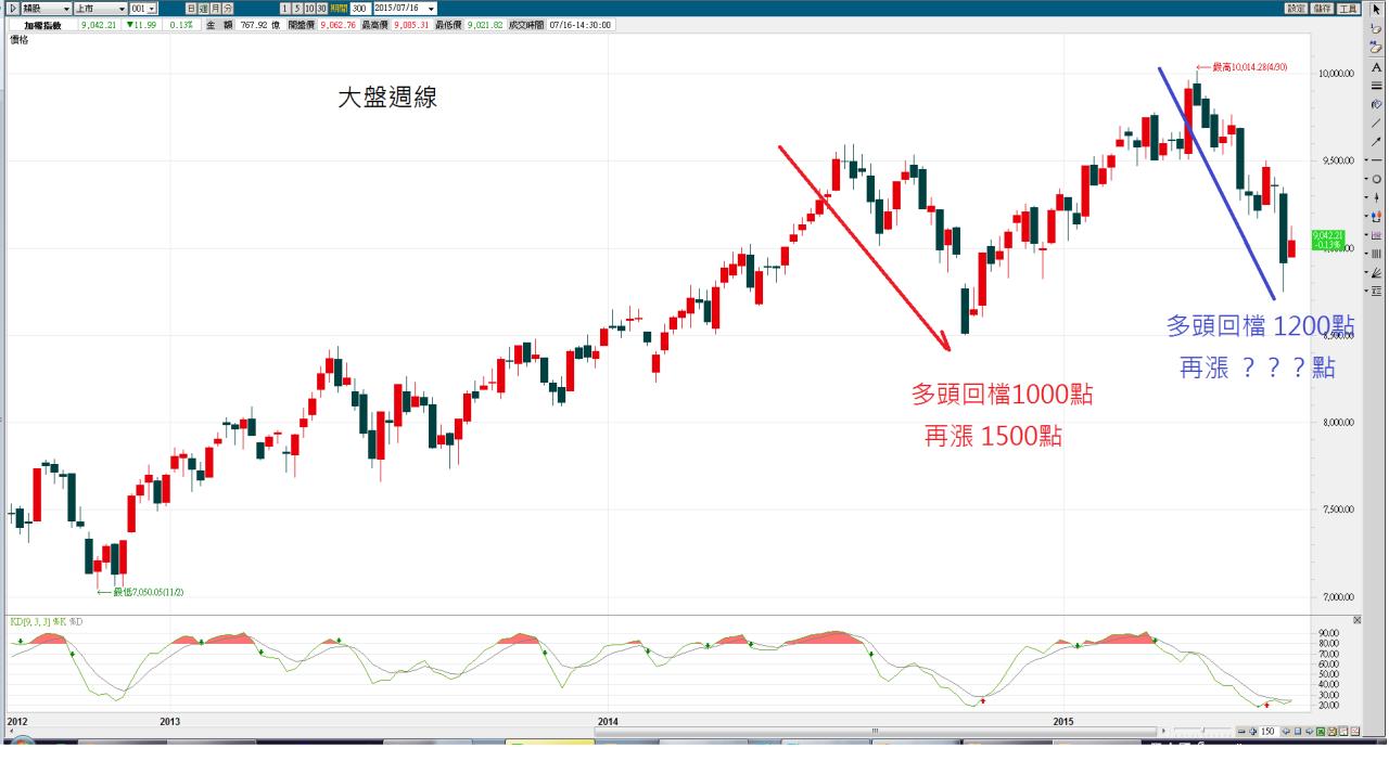20150716-台股大盤盤後分析