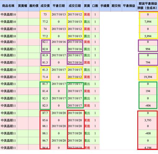 小資(G)族 靠中美晶獲利70%報酬 (附對帳單)_04