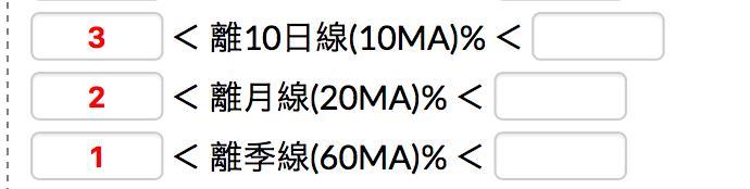 【智慧選股】:均線乖離策略_05